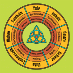Pagan Wheel of the Year with text noting holidays and dates